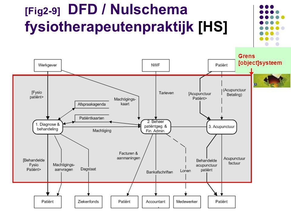 [Fig2-9] DFD / Nulschema fysiotherapeutenpraktijk [HS]